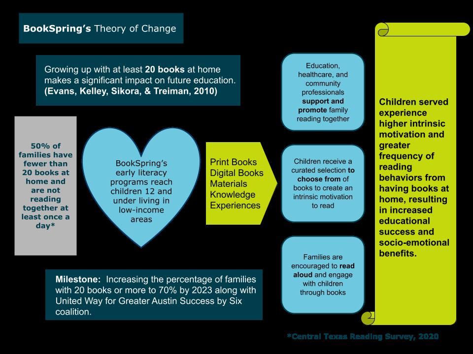 Gráfico de la teoría del cambio